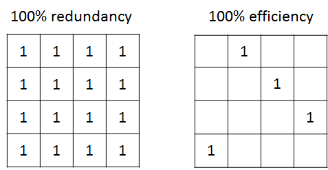redundancy_and_efficiency_matrices